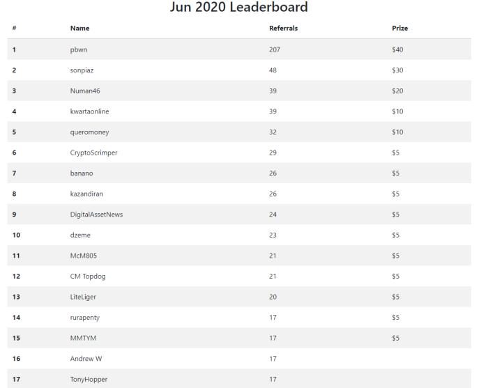 publish0x ambassador leaderboards june 2020