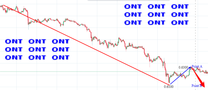 ontology bearish