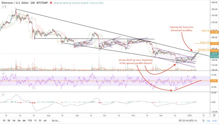 BTC/USD - 4h - large