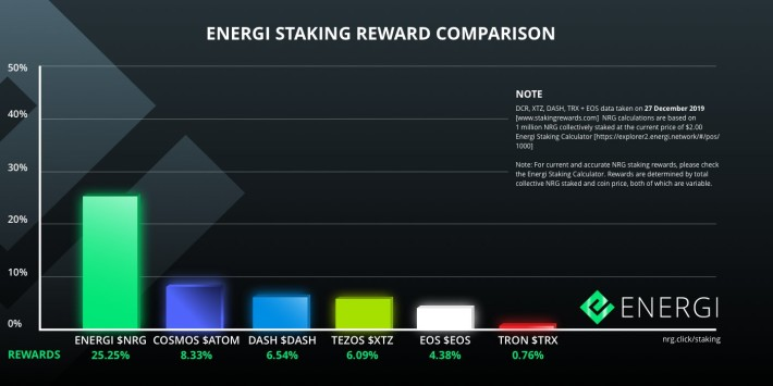 Energi Staking Reward Comparison