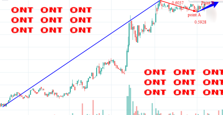 ontology cryptocurrency price prediction