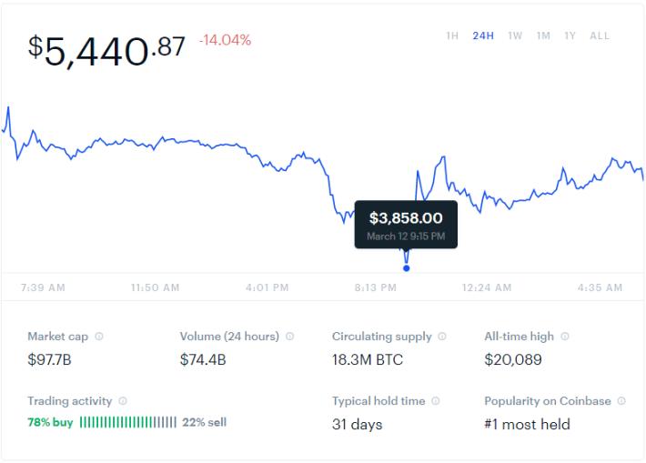 Coinbase trend
