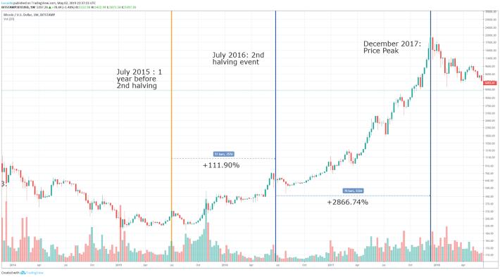 Second Bitcoin Halving