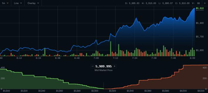 Bitcoin Breaks 5900