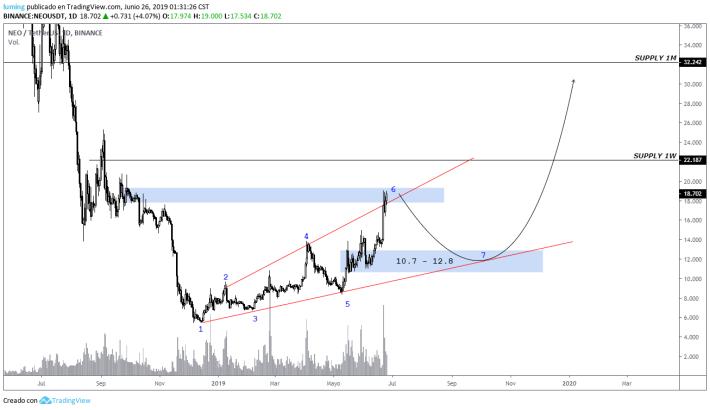 NEO / USDT technical analysis [BINANCE]