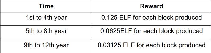 Aelf, ELF, Crypto