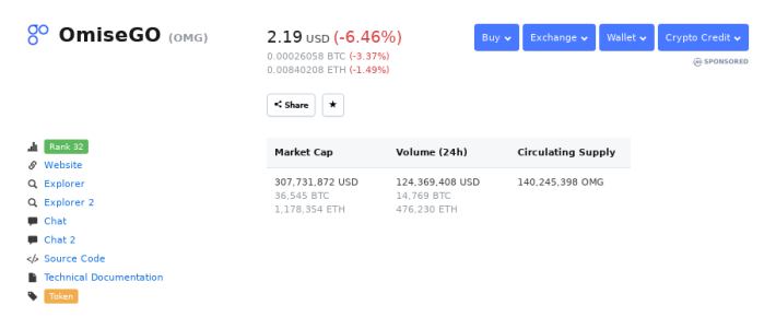 Omisego Price Prediction for 2019/2020: Long Term Outlook