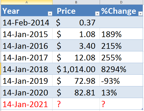 Dash Price for the past 6 years