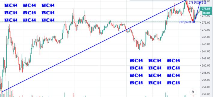Bitcoin cash abc price prediction