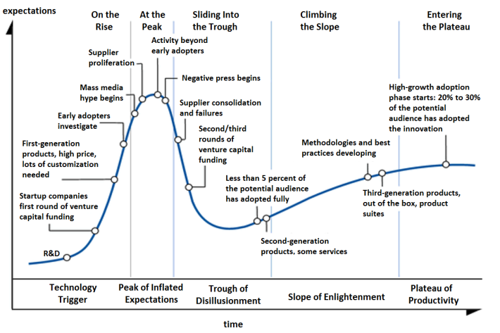 General hype cycle for technology