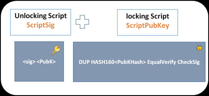 Locking script