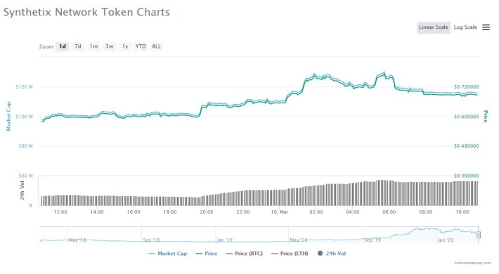 SNX Chart