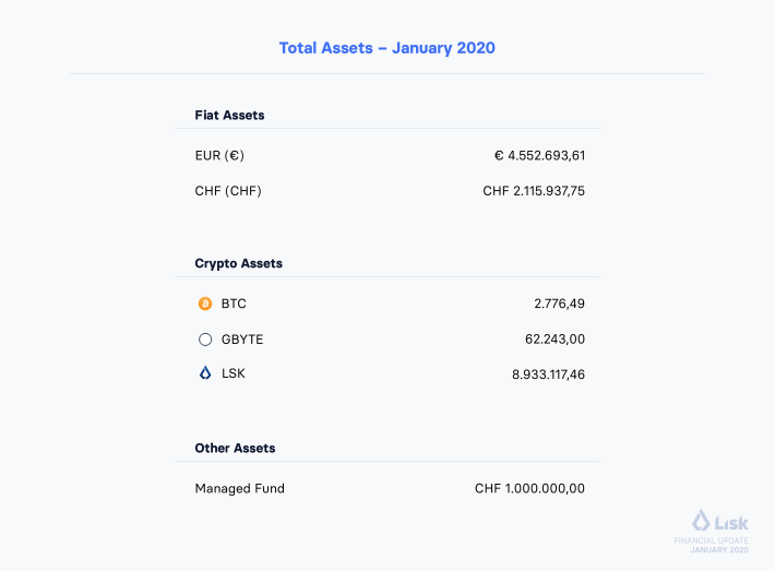 Lisk financial report