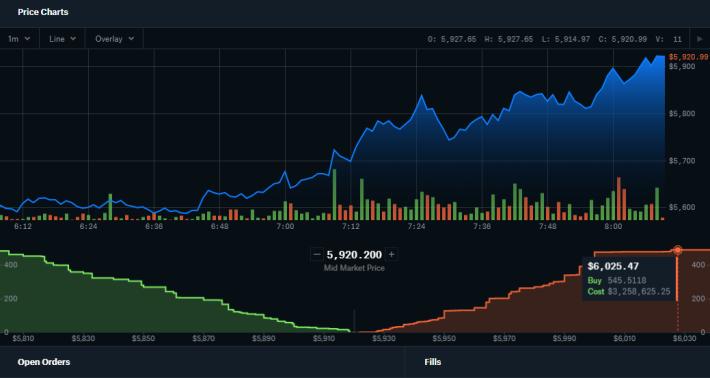 Market Peak 5,923