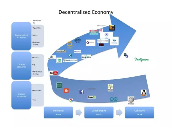 Schematic of  flow in  a decentralized economy.