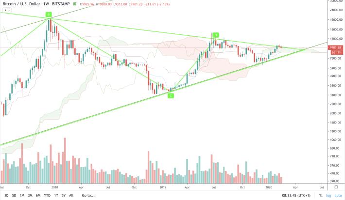 BTC/USD - W