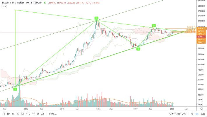 BTC/USD - W1