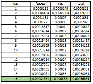 DAY 19: from 0 to 1BTC - Earning recap (day 18) : 0,003 BTC