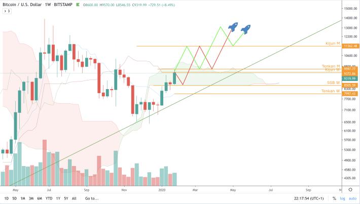 BTC/USD - W - Forecast