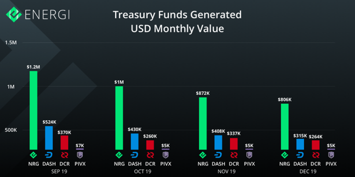 Treasury Funds Generated USD Monthly Value