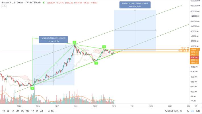 BTC/USD - W2