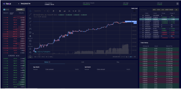 The TAGZ Exchange GUI User Trading Experience