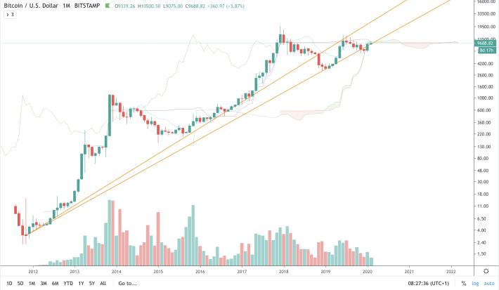 BTC/USD - M