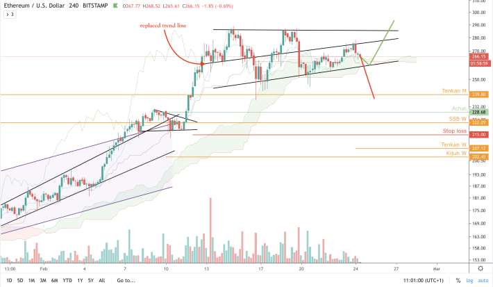 ETH/USD - 4h - Erratum