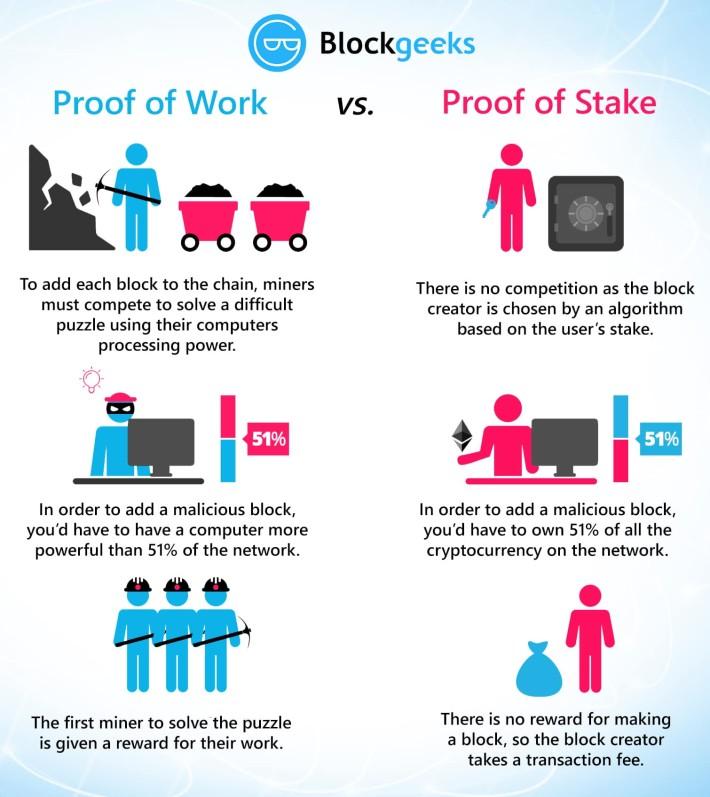 PoS vs PoW Compared