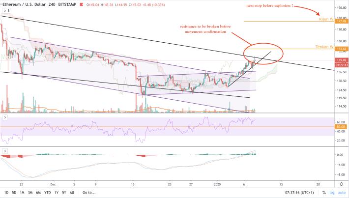 ETH/USD - 4h - short