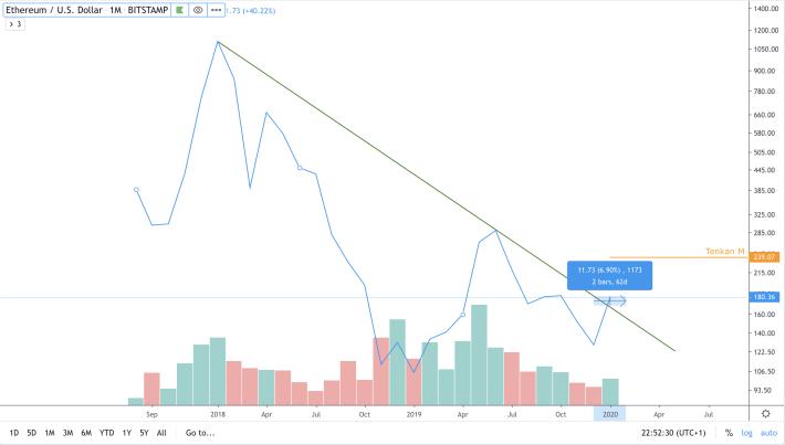 ETH/USD - M