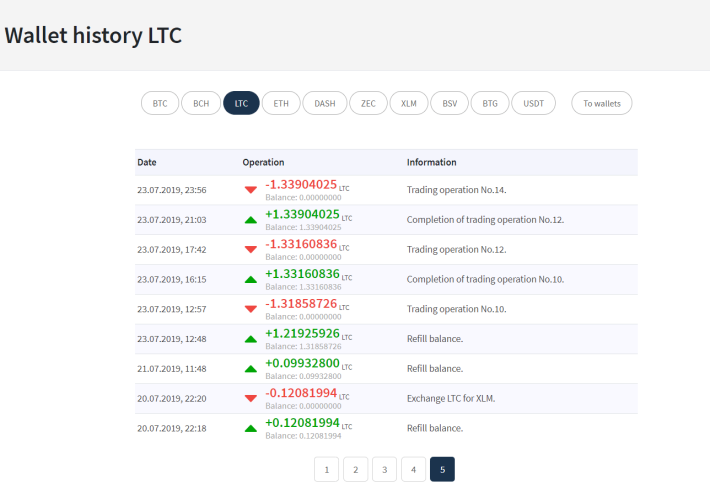 10 Day Update on My Trading on L7Trade Platform