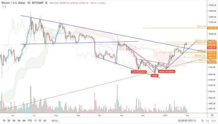 BTC/USD - D - Long