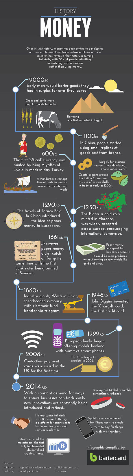 An Infographic of the Origin of Money