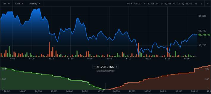 Bitcoin CBPro Graph