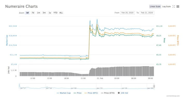 Screenshot from coinmarketcap: chart of Numeraire (NMR)