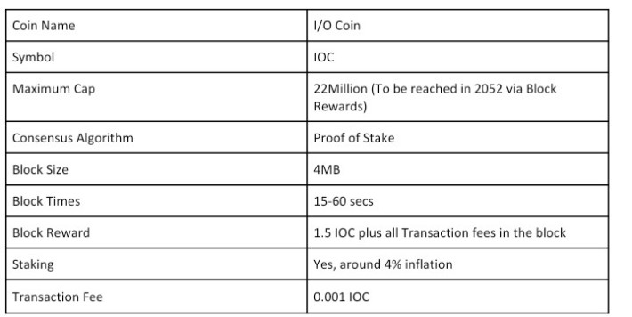 IOC coin Details