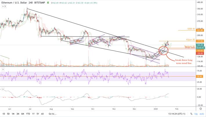 BTC/USD - 4h2