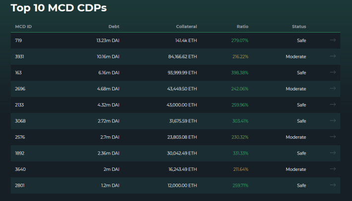 Top 10 CDPs in MakerDAO as seen on DeFi Explore