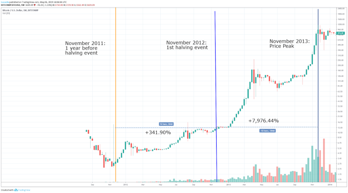 First Bitcoin Halving