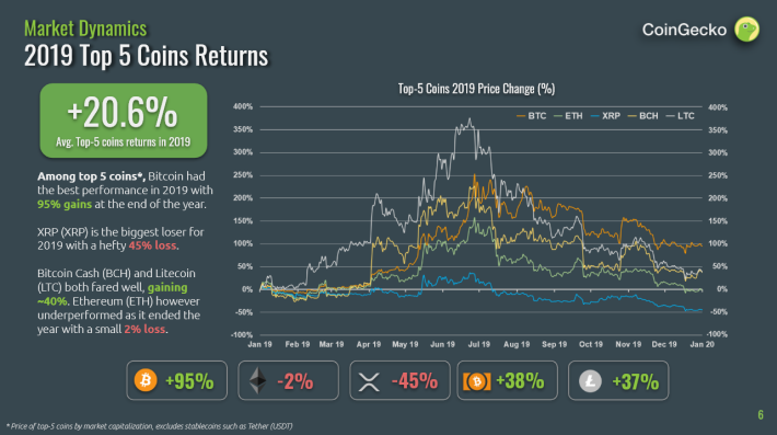 2019 Cryptocurrency Returns