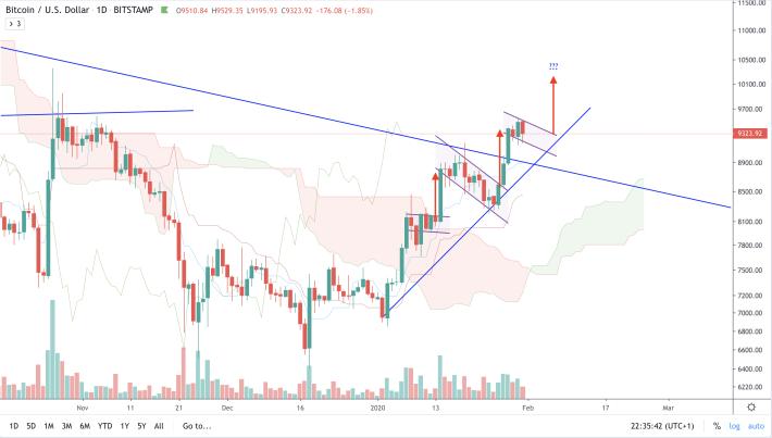 BTC/USD - D - Bullish flags