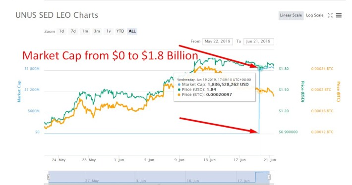 Unus Sed Leo (LEO) From Bitfinex: The New Comer That Landed