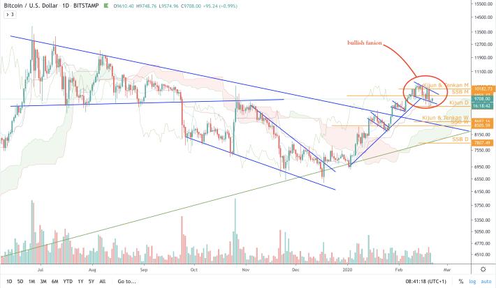 BTC/USD - D