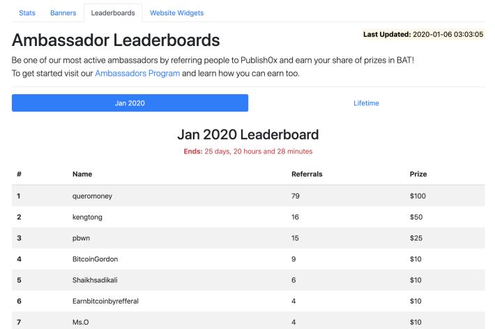 Publish0x affiliate leaderboard