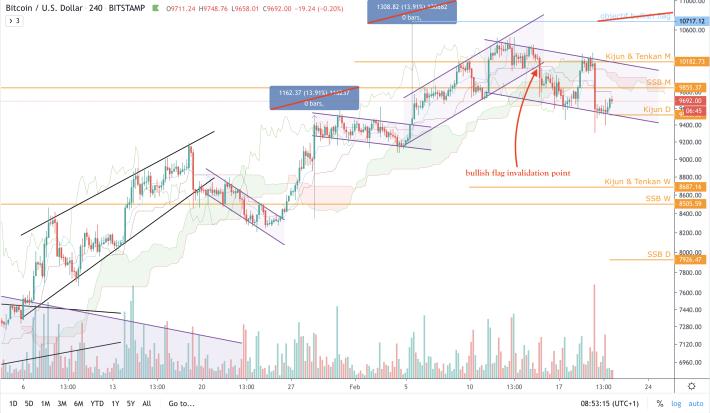 BTC/USD - 4h