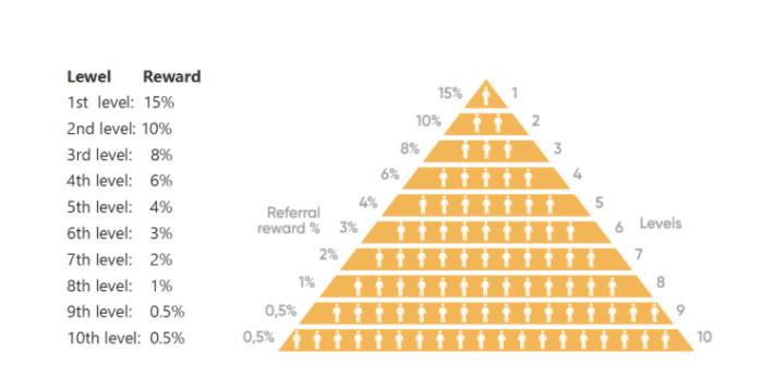 The Typical Pyramid Scam Scheme