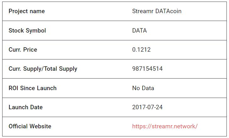 DATA Token Fundamentals