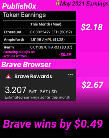 Brave browsing earned $0.49 more than Publish0x tipping
