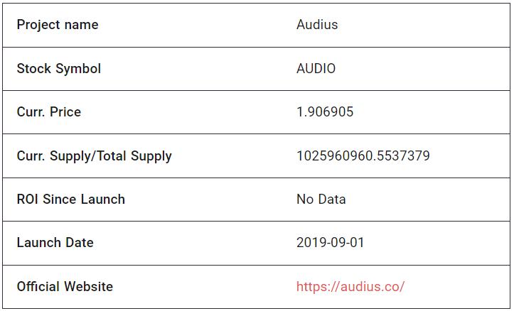 Audius Fundamental Analysis